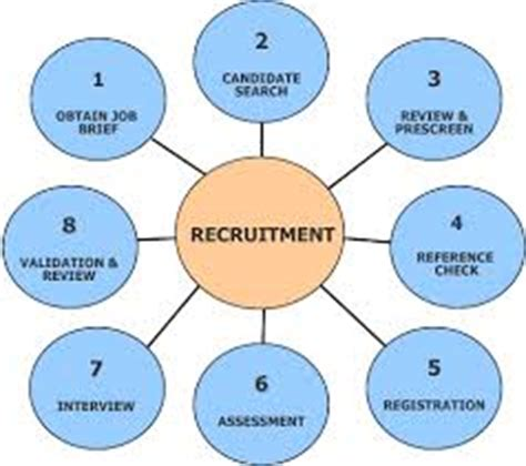 Recruitment and Selection - Studyproessayscom